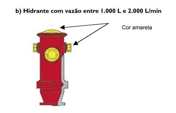 tabela b - hidrante entre 1000 e 2000 litros