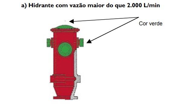 tabela b - hidrante maior que 2000