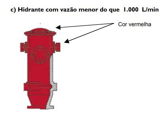 tabela b - hidrante menor que 1000 litros